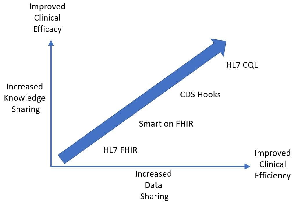 Leveraging Standards for Innovation