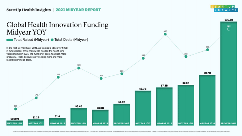 With $20B Raised Globally in the First Half of 2021, Health Innovation Funding Shows (More) Record Growth Post COVID
