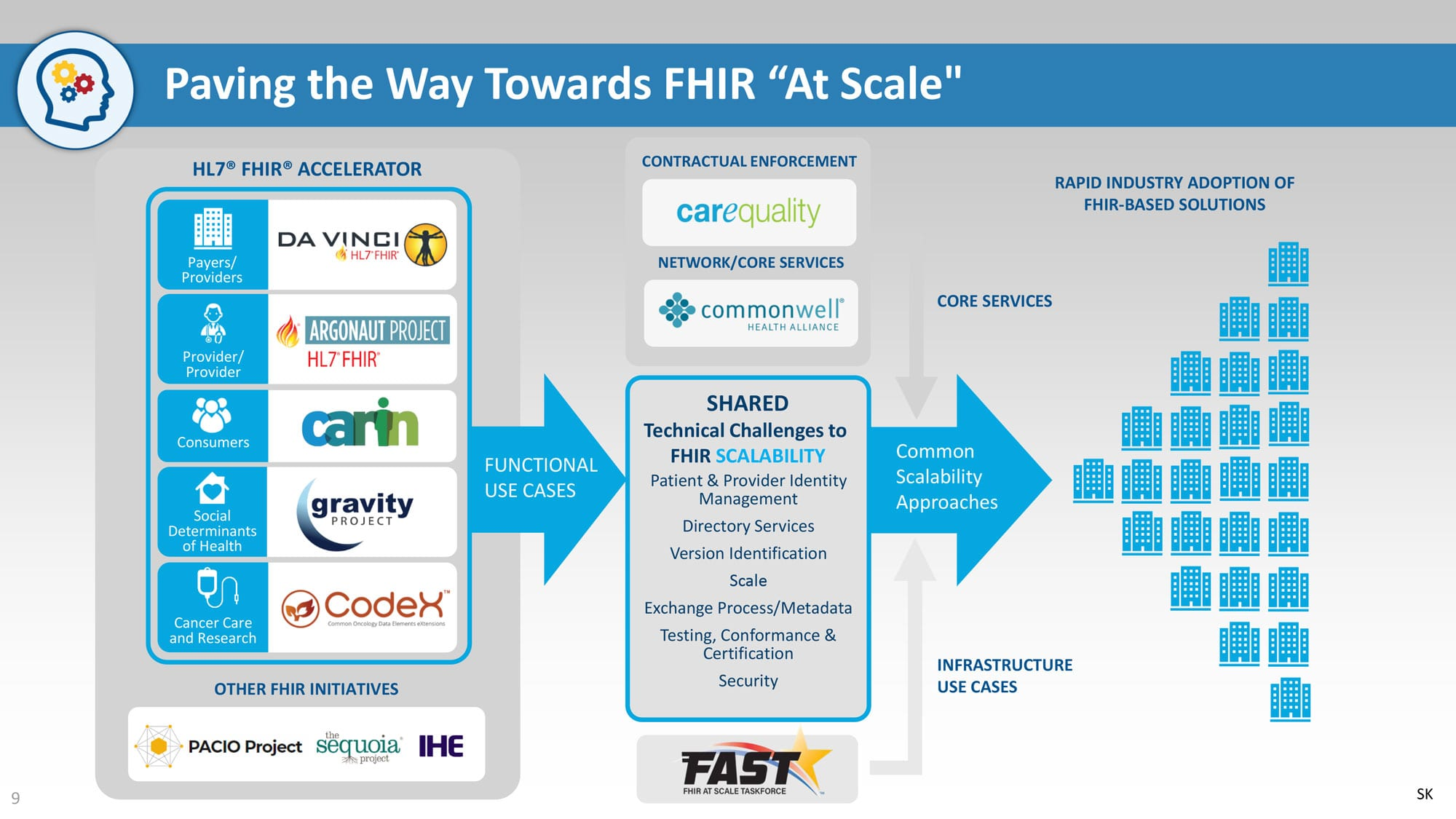 FHIR at scale