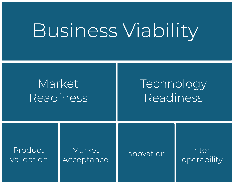 Green Room Technologies | Business Viability
