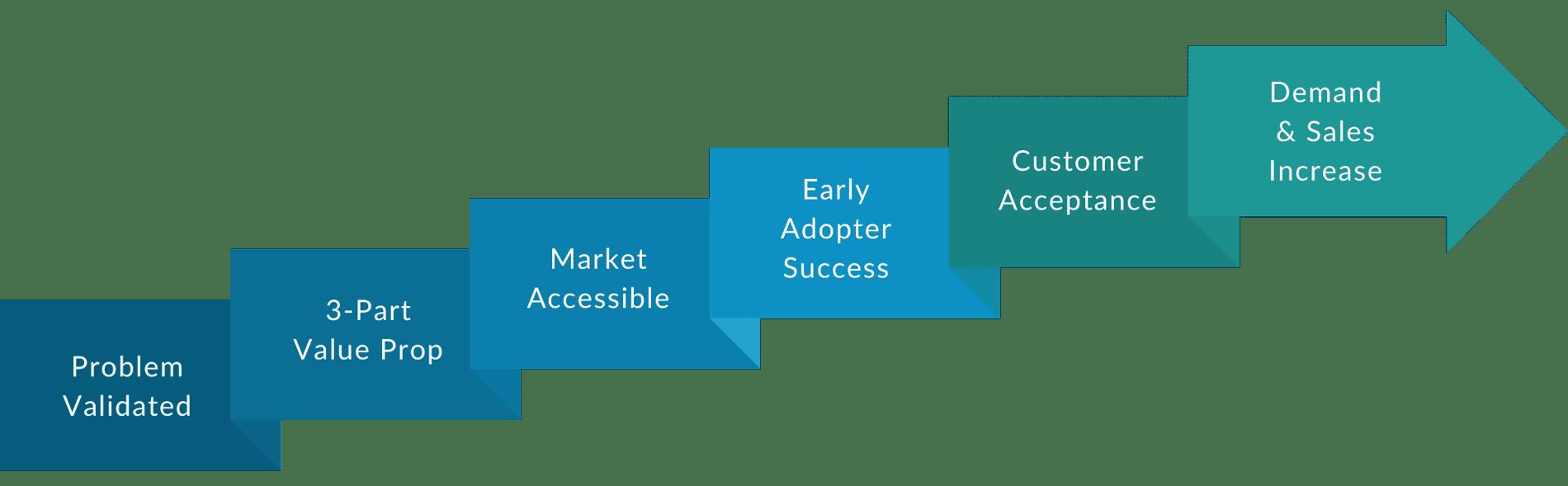 Green Room Technologies | Market Readiness Process