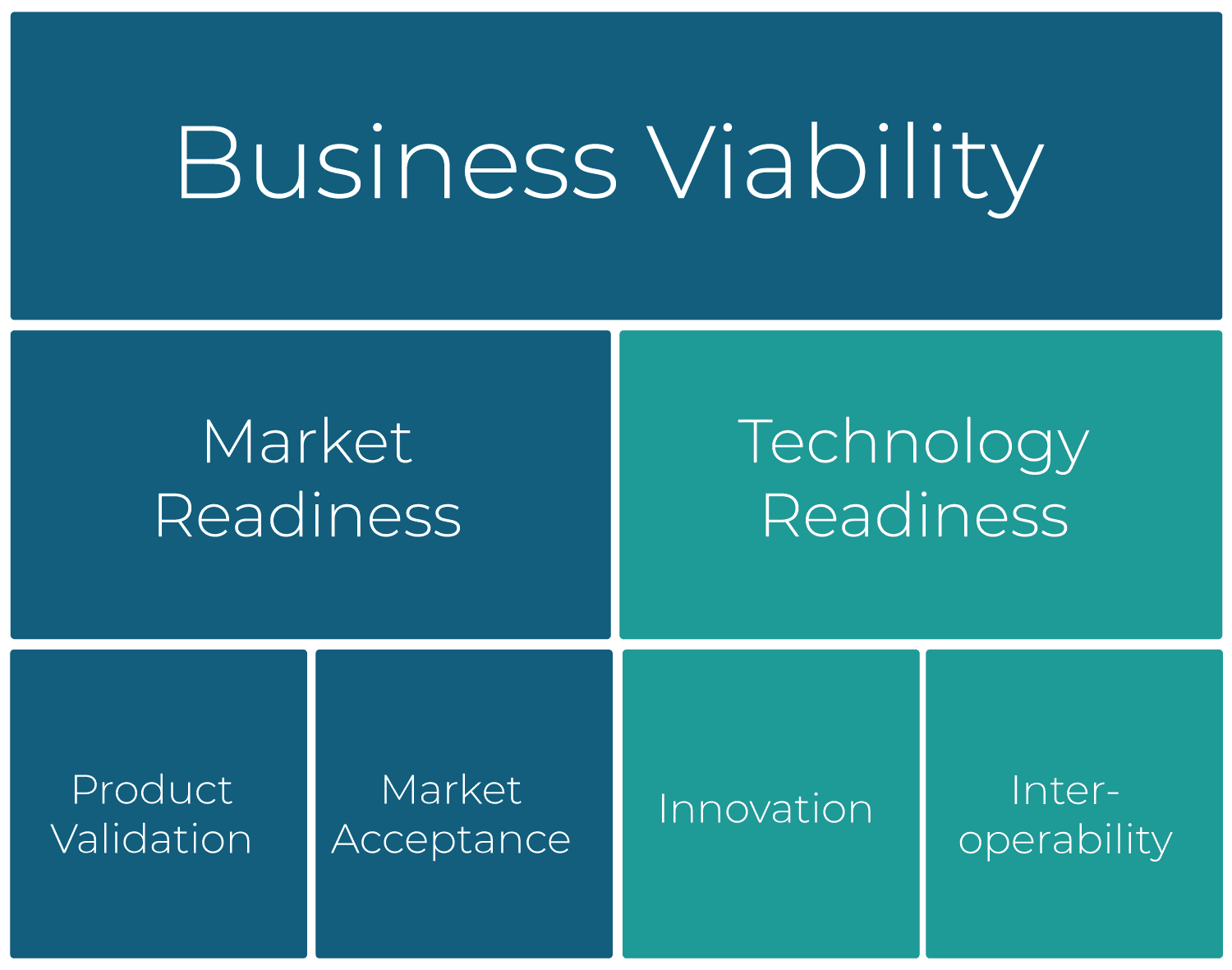 Green Room Technologies | Technology Readiness